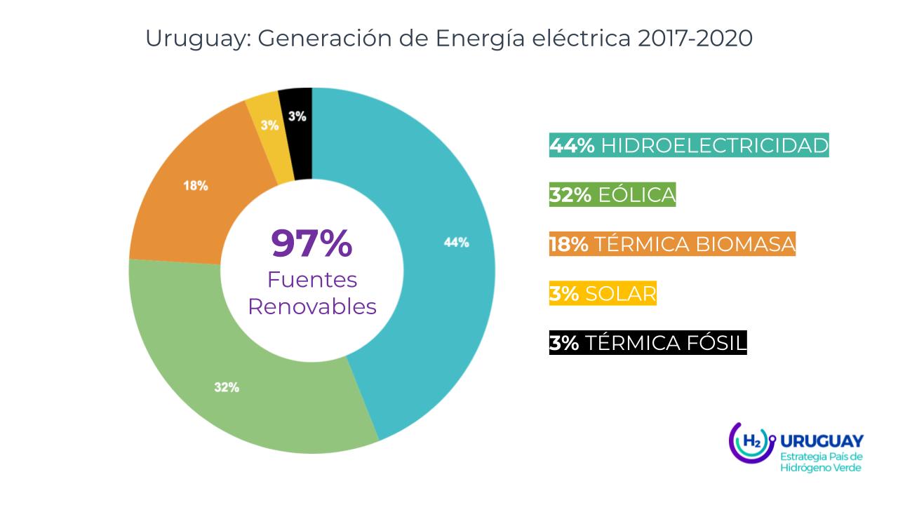 Matriz de generación eléctrica