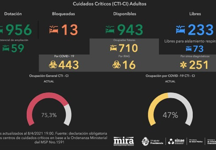 Visualizador CCI